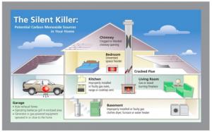 Kidde Carbon Monoxide Detector
